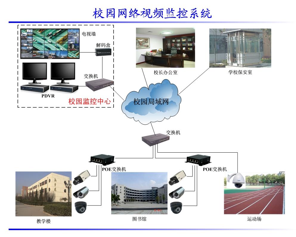 网络监控系统方案_校园网络视频监控系统方案