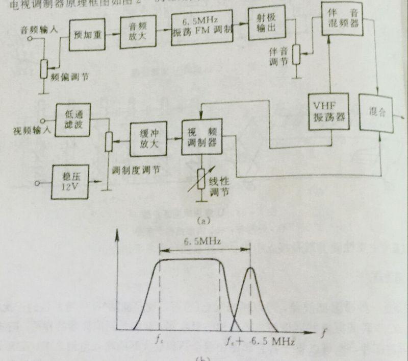 同步电路 调谐器