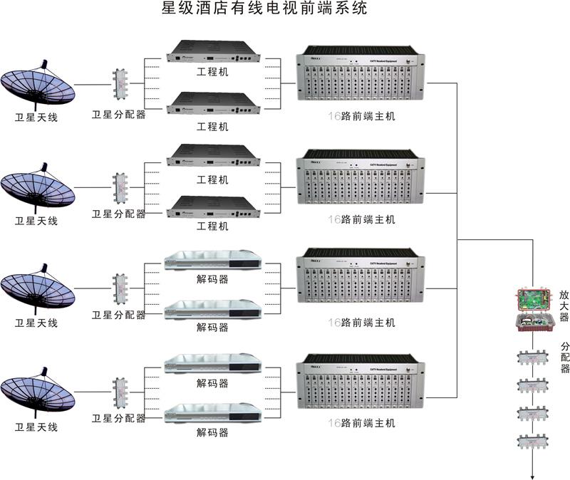 采用卫星天线采集信号的有线电视前端系统